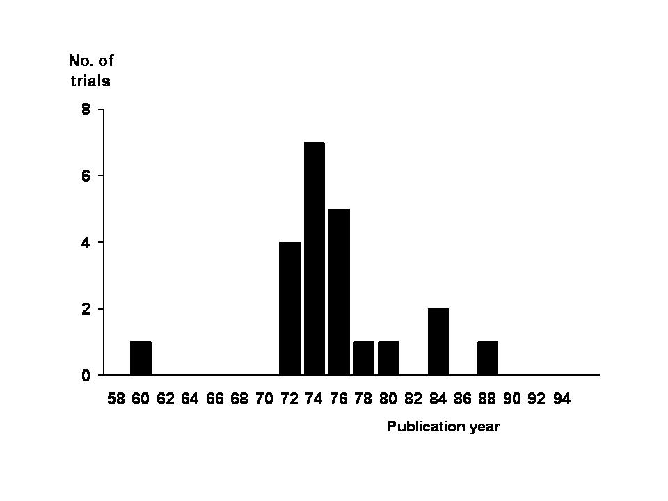 Common cold studies in which 1 g/day or more vitamin C was administered to participants