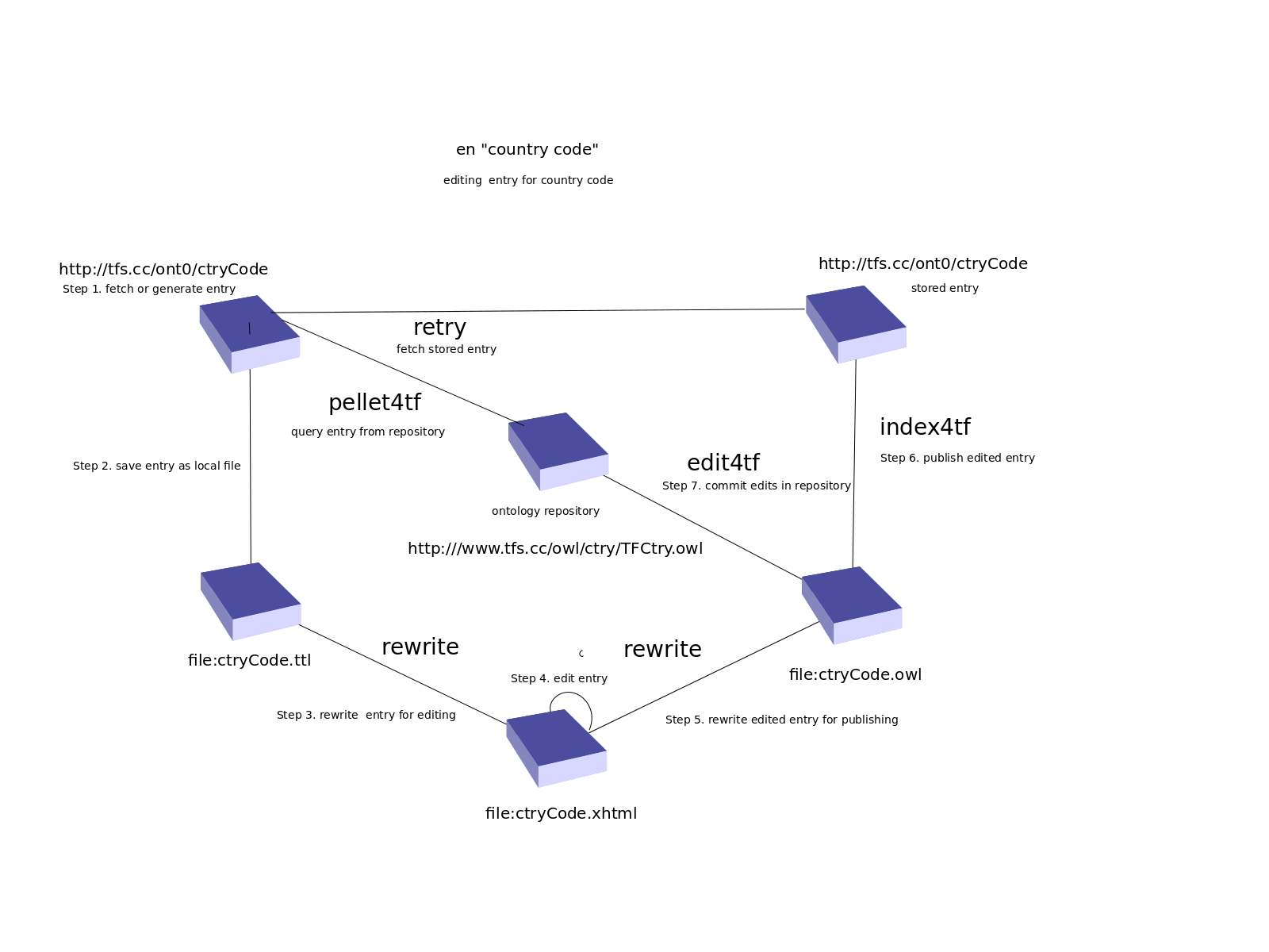 TermFactory User Guide